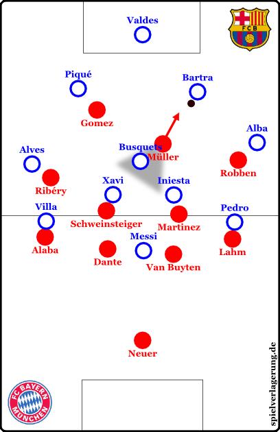 Bayern könnte im 4-4-2/4-4-1-1 pressen. Müller würde dabei Busquets in seinen Deckungsschatten nehmen, wenn er sich von ihm loslöst und Bartra attackiert. Gomez manndeckt den spielstärkeren Pique.