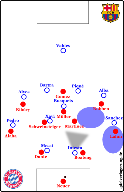 Neuer can play the pass back into open space. Bayern controls second balls.