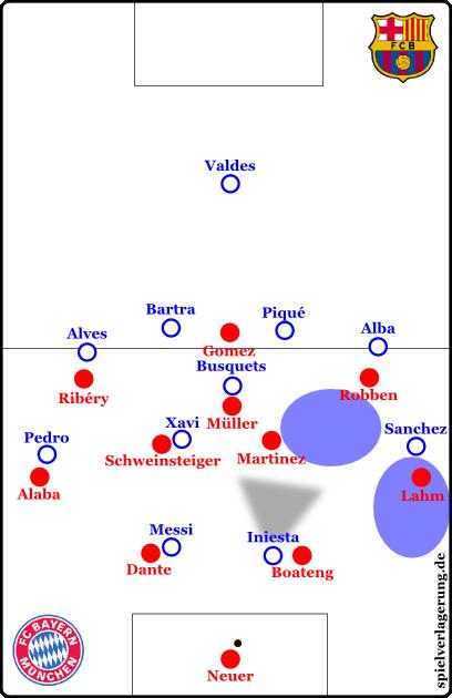 Neuer kann den Rückpass in offene Räume spielen, Bayern hat bei den zweiten Bällen die Oberhand.