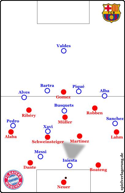 Falls Iniesta ihn presst, kann Neuer aber auch zurück auf Boateng spielen, der bei Bildung einer Torwartkette frei wird.