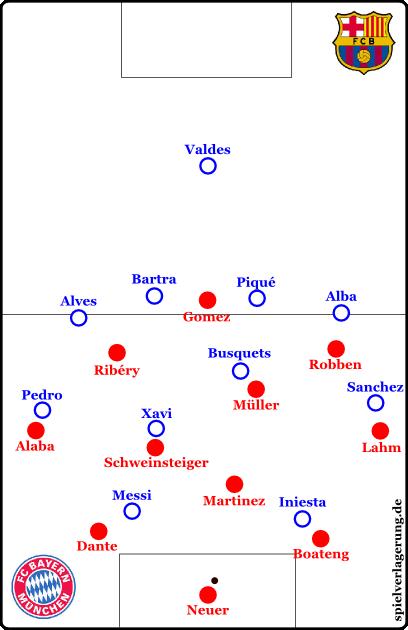 Geht Iniesta auf Boateng, dann tuen sich in der Mitte Räume auf. Wer errät, wieso ich Robben und Ribéry und Müller in den Grafiken ebenfalls bewegt habe?
