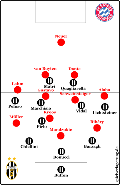"Bayern pressing. As we ""recommended"" they used a 4-3-3."