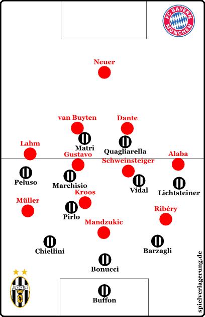 """Bayerns Pressing. Wie von uns """"empfohlen"""", stellten sie auf 4-3-3 um."""