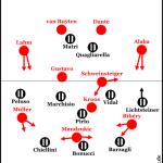 Bayern München – Juventus Turin 2:0