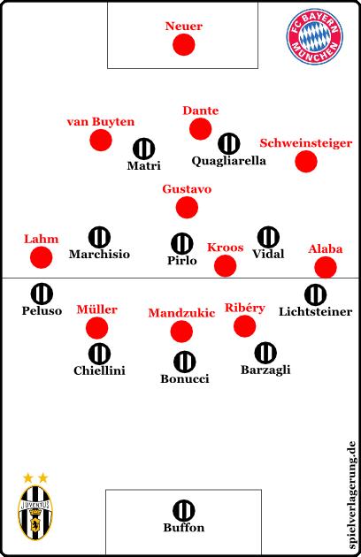 Juventus im Pressing.