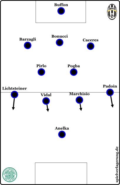 Juves Alternativformation wurde gegen Celtic im Hinspiel genutzt