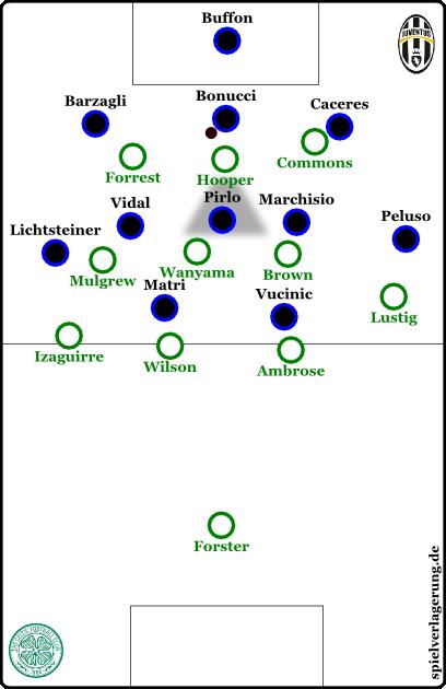 So presste Celtic gegen Juventus.