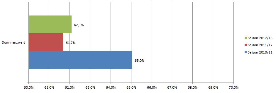Statistik 2 zeigt den hypothetischen Dominanzwert