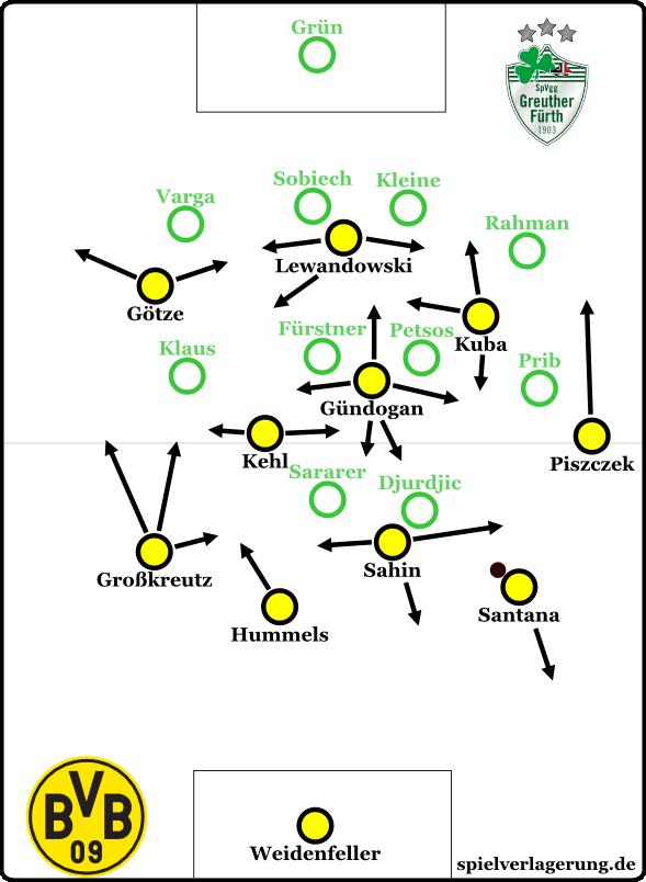 Anordnung bei Ballbesitz Dortmund