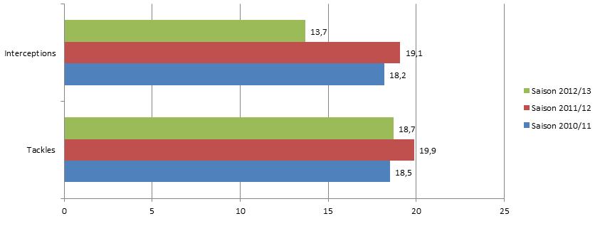 Statistik 3 zeigt die Interceptions und Tackles pro Spiel