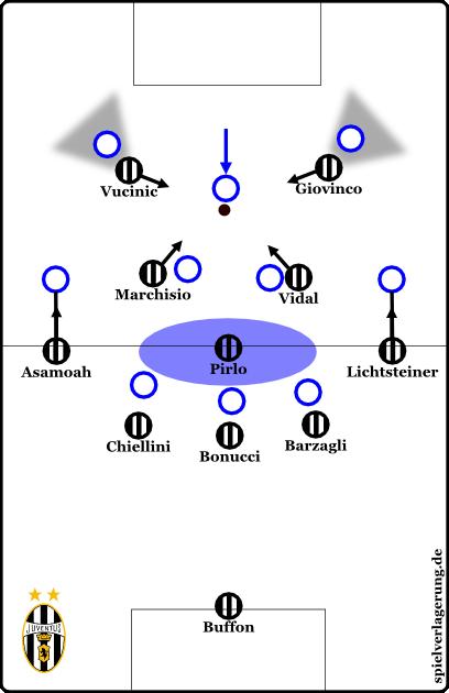 Hier sieht man die formative Pressingfalle in der Mitte.
