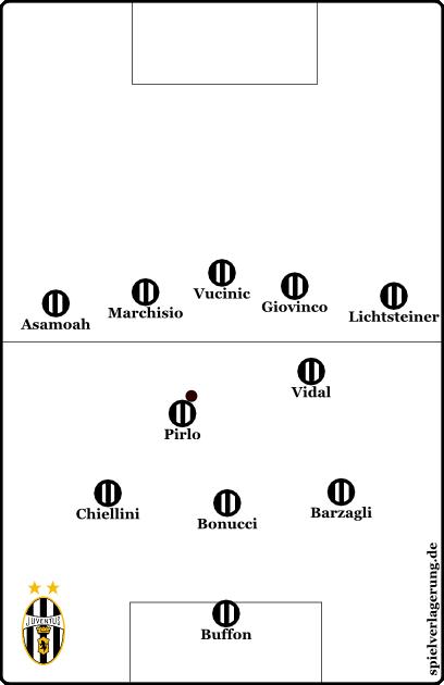 Juventus im Aufbauspiel, wenn die Achter asymmetrisch und sehr vertikal spielen.