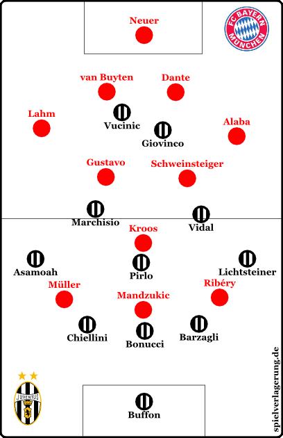 So könnte Bayern pressen.