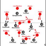 Juventus FC – FC Bayern München 0:2