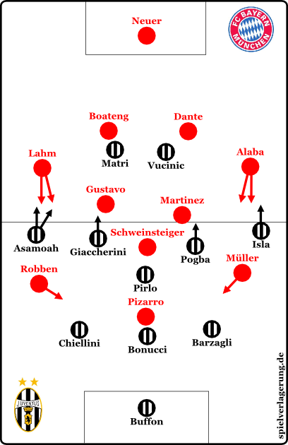 Main formations at final whistle)