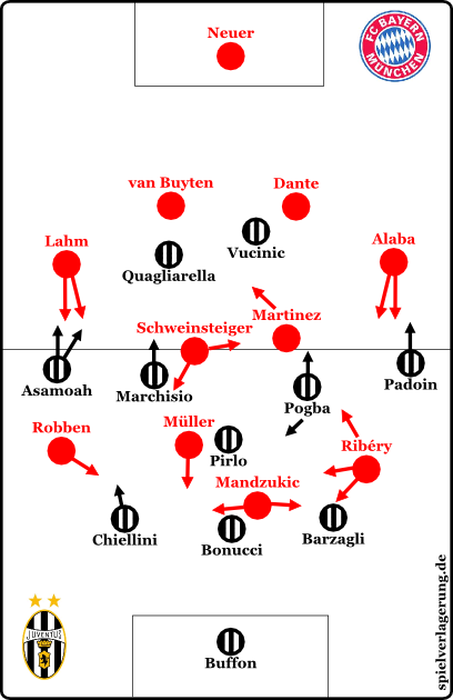 Start formations