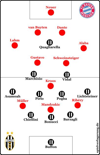 Spielt Juventus im 3-6-1, könnten sie diese Münchner Spielweise ausspielen. Dann müsste die Mittelfelddreierreihe abflachen.