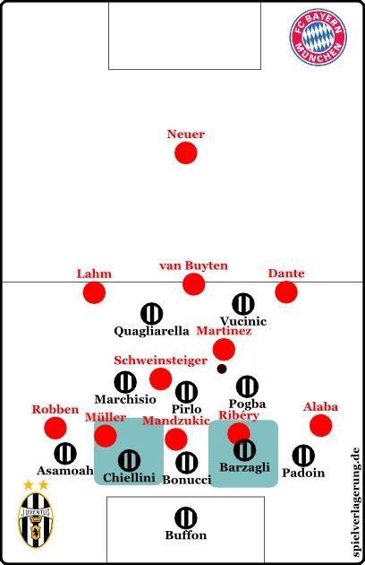 Hier sieht man die situativen Manndeckungszonen der Halbverteidiger Juventus'.