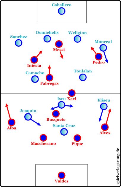 Malagas Spielweise gegen Barcelona