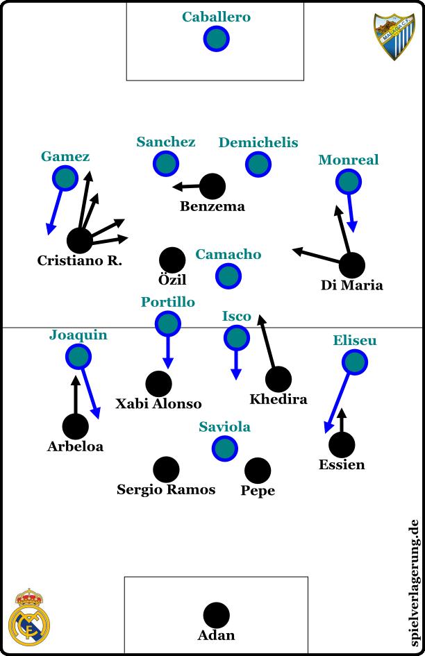 Malagas Spielweise gegen Real Madrid findet man hier