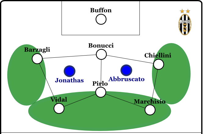 Will Juventus stabiler sein, formieren sie sich im Aufbauspiel so. Alle Wege führen zu Pirlo.