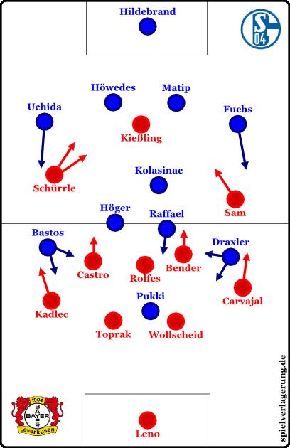 Schalkes Doppelwechsel