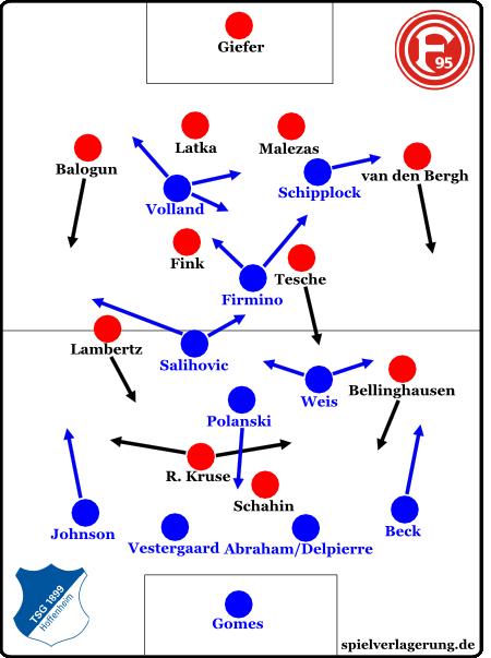 Hoffenheims Raute im Spiel gegen Düsseldorf: Polanski kippte ab, das Mittelfeld bot zugleich viel Kreativität. Insgesamt waren die Mannschaftsteile wesentlich besser verbunden als in den Spielen vor Gisdol.