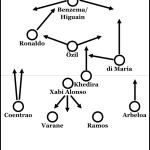 Real Madrid 2012/13
