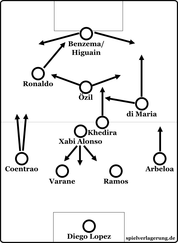 Real Madrids Standardsystem: Das 4-2-3-1