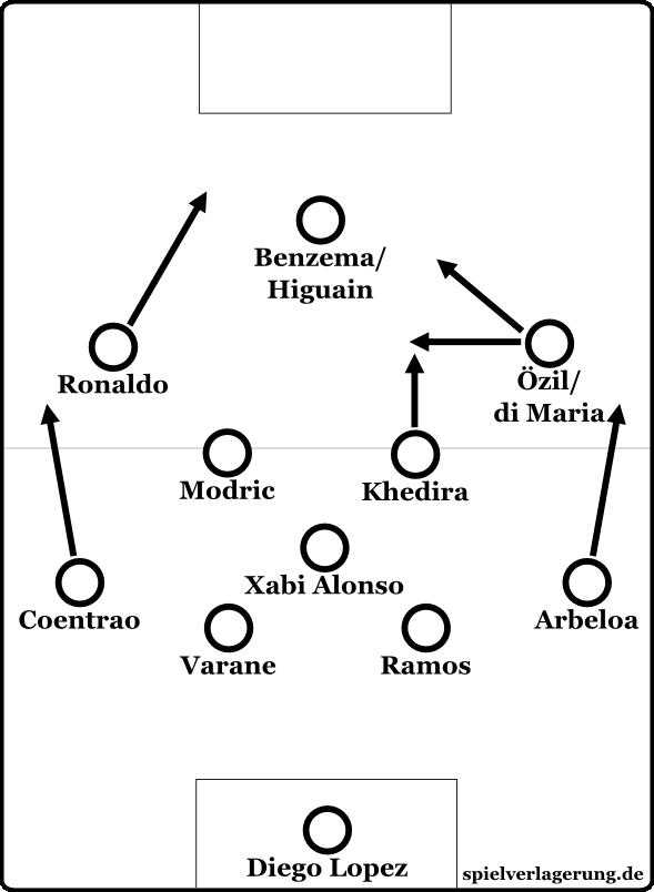 Real Madrids 4-3-3 mit Ronaldo auf Linksaußen. Alternativ kann er auch als Stürmer agieren.