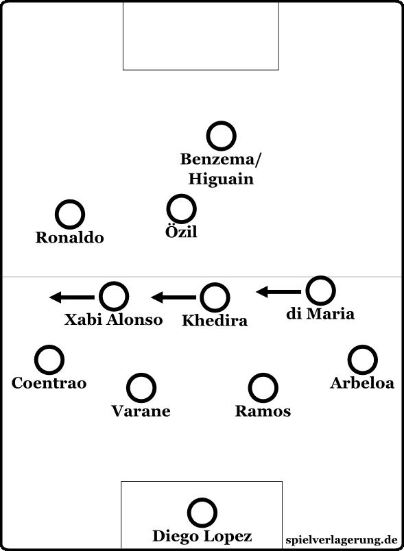Reals 4-3-Stellung, wenn Ronaldo zockt und di Maria nach hinten eilt.