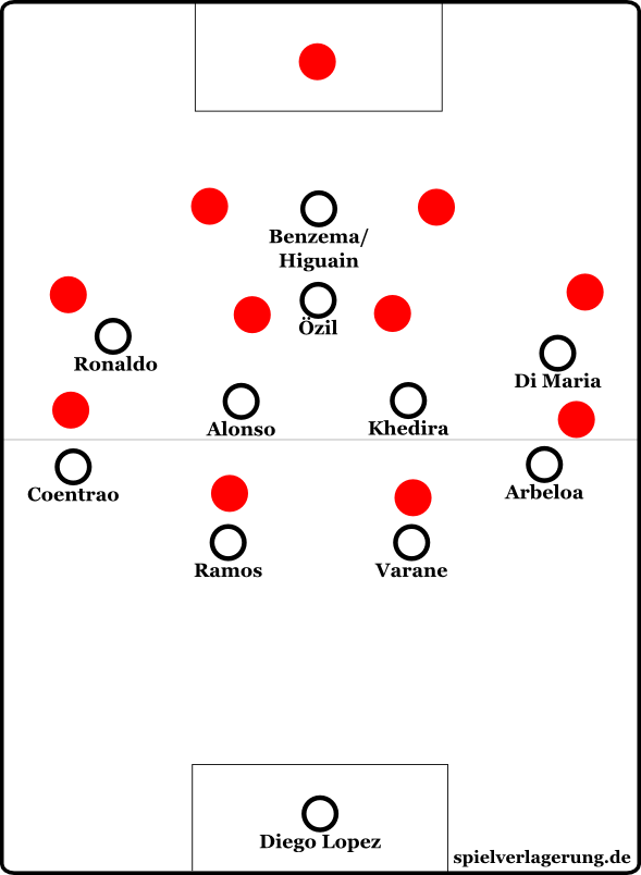 Das 4-4-1-1-Mittelfeldpressing: Özil und der Stürmer postieren sich zwischen den zentralen Gegenspielern, um ein horizontales Ballbesitzspiel des Gegners zu verhindern.