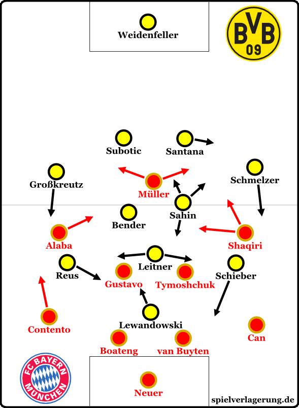 Dortmund in der Endphase