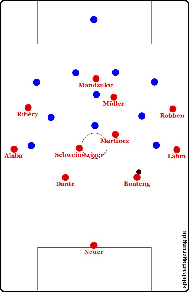 Das 4-1-3-2 mit breiten Mittelstürmern beim Pressing auf die Seite. Theoretisch kann der ballferne Mittelstürmer auch weit in die Mitte rücken und unterstützen.
