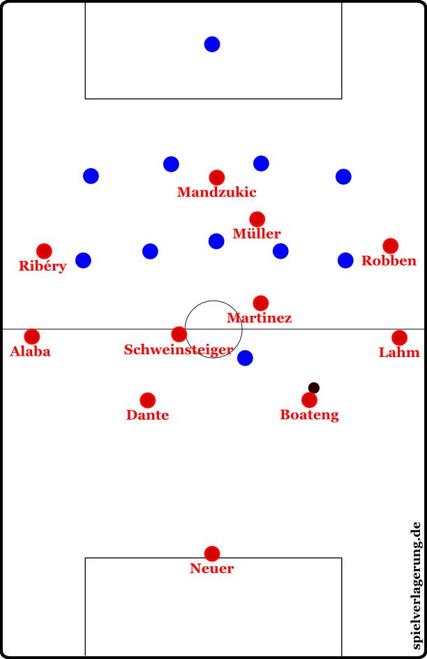 Im 4-5-1 kann Bayern zentral sehr gut zirkulieren, hat aber vorne kaum Raum. Mit intelligentem Herausrücken kann der 4-5-1 spielende Gegner dennoch Druck entfachen.
