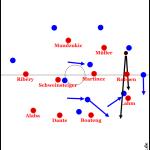 Wie besiegt man den FC Bayern München?