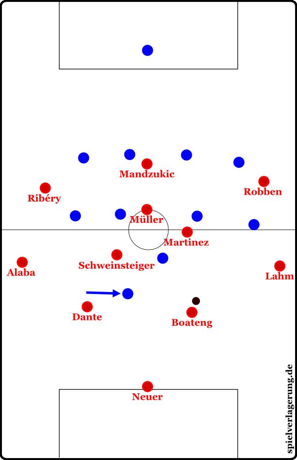 Die Manndeckung auf Dante und das asymmetrische 4-4-1-1.