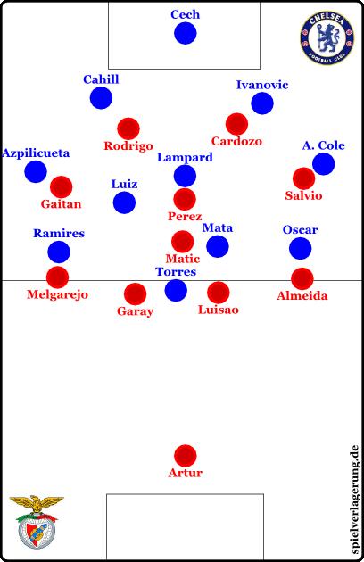 Benficas 4-1-3-2