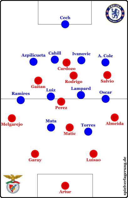 Chelseas 4-4-2