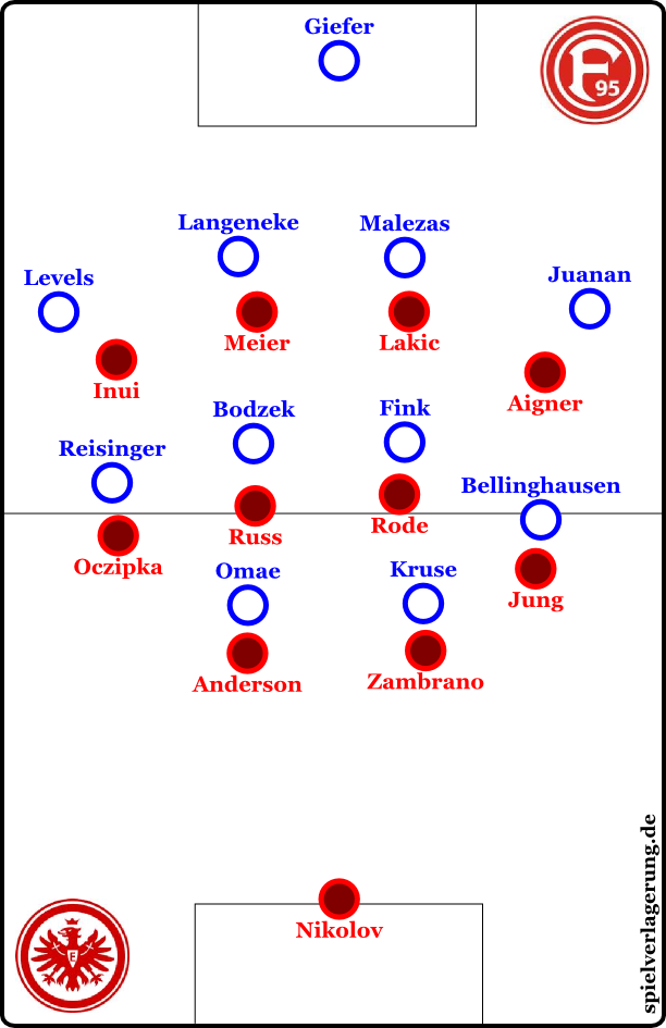 Eintrachts Pressing
