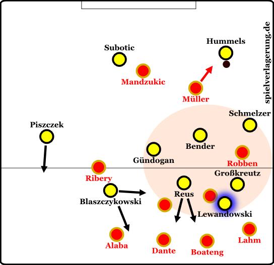 Finale Dortmund lange
