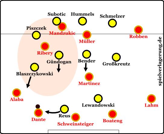 Bayerns Problemzone in der Anfangsphase. Der entscheidende Verbindungsraum konnte schwer besetzt werden.