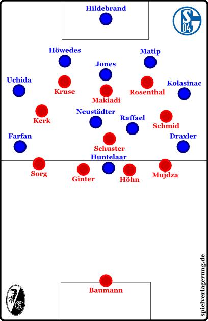 Freiburg im 4-3-3-artigen Pressing