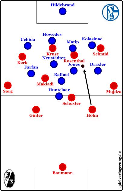 """Schalke erzeugt eine Enge und Druck im Zwischenlinienraum für Freiburg """"schwimmende Neuneinhalber"""""""