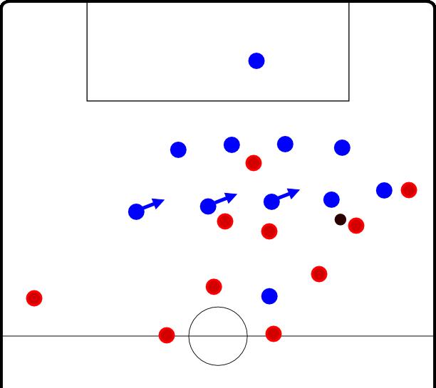 Der halblinke Sechser/Achter agiert sehr passiv und leitet den Genger in die Mitte. Die anderen Spieler sind bereit zum Infiltrieren des Zwischenlinienraums, doch die blauen Pacmans fressen den Raum.