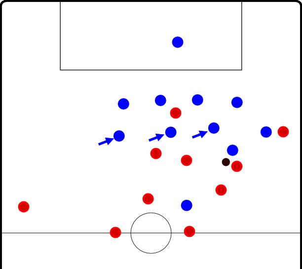 Sie stehen nun tiefer, die Schnittstellen sind geringer, der Zwischenlinienraum kaum noch existent. Der Ballführende wird nun stärker attackiert.