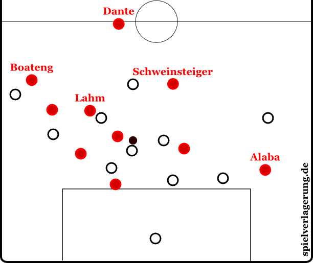Gladbach vs Bayern - Gegenpressingfehlverhalten