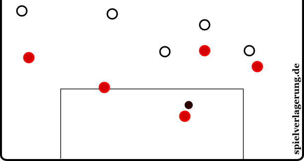 Szene bei 02:06 - Die Gladbacher orientieren sich im Sichtfeld des Ballführenden unüblich mannorientiert und generell sehr hoch.