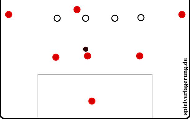 Szene bei 08:47 - Beim Stand von 2:1 stand Gladbach im hohen Pressing in dieser Szene in dieser Anordnung.