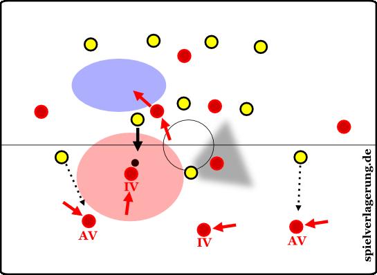 Die Außenverteidiger rücken ein, statt nach vorne und ziehen ihre Gegenspieler mit nach hinten. Der Innenverteidiger dribbelt in den offenen Halbraum. Der Sechser kann sich dadurch nach vorne einschalten und die Verschiebungslücke attackieren.